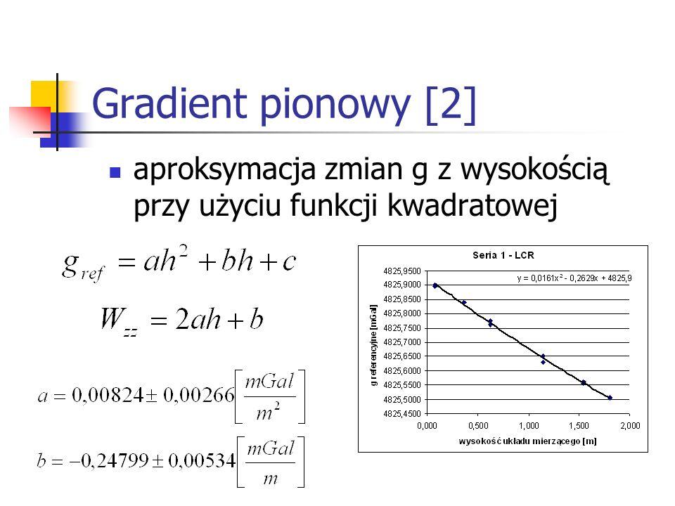 Gradient pionowy [2] aproksymacja zmian g z wysokością przy użyciu funkcji kwadratowej